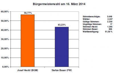 Buergermeisterwahl_Ergebnis_20140316